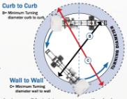 Isuzu curb to curb, wall to wall FTR