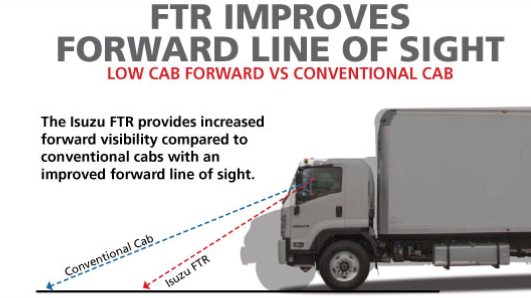Isuzu FTR Improves Forward Line Of Sight